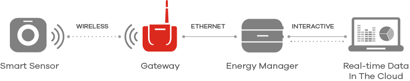 system-gateway-how-it-works